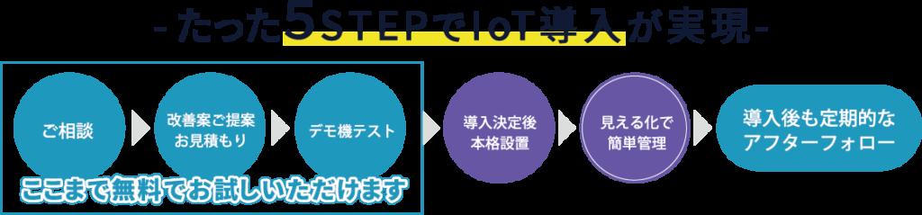 たった5ステップでIoT導入が実現